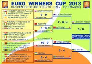 euro winners cup